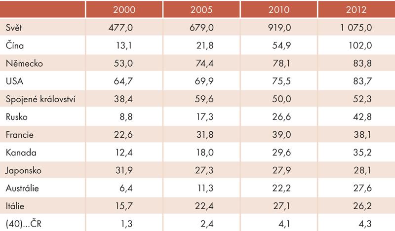 Top 10 zemí podle výdajů na mezinárodní cestovní ruch (vmld. USD, bez dopravy)