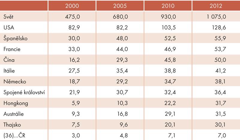 Top 10 zemí podle příjmů zmezinárodního cestovního ruchu (vmld. USD, bez dopravy)