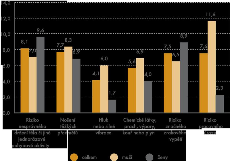 Podíl pracujících vystavených rizikům nepříznivě ovlivňujícím jejich fyzický zdravotní stav (v%)