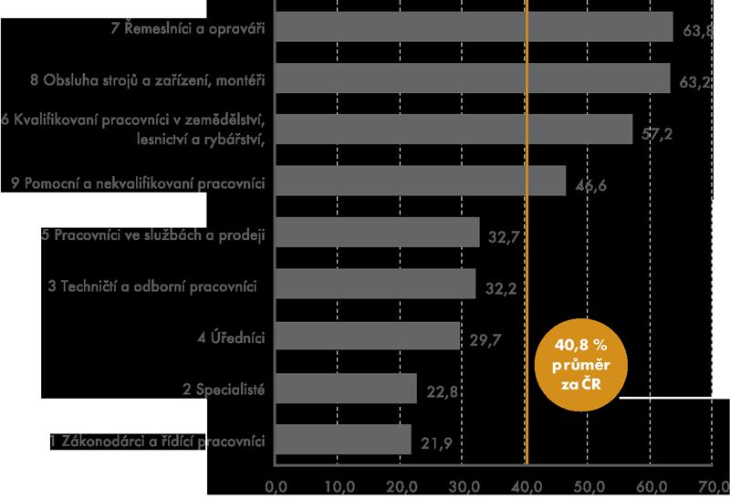 Podíl pracujících vystavených rizikům pro fyzický zdravotní stav vhlavních třídách CZ-ISCO vroce 2013 (v%)