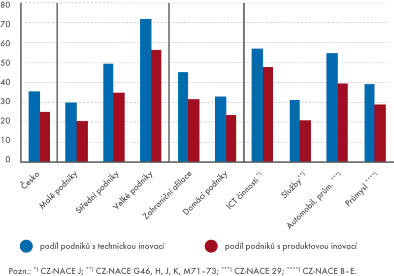 Technické aproduktové  inovace ve vybraných skupinách vobdobí 2010–2012 (v%)