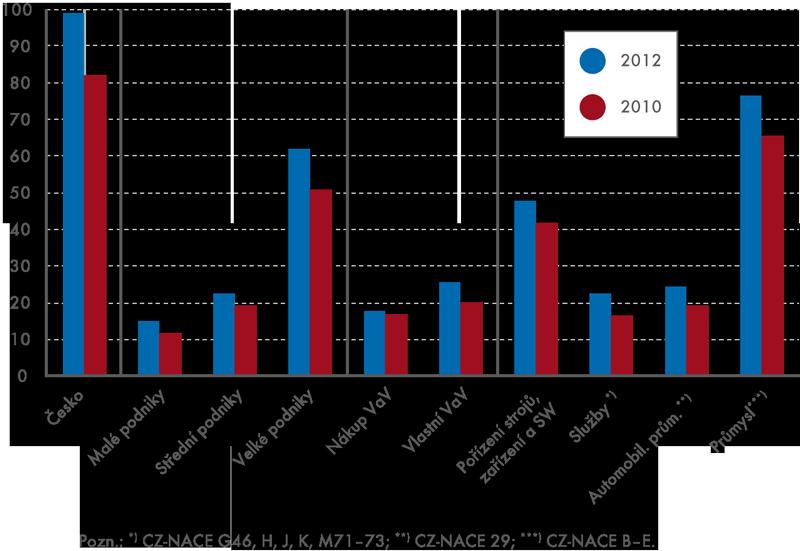 Inovační náklady ve vybraných skupinách vroce 2010 a2012, (vmld. Kč)