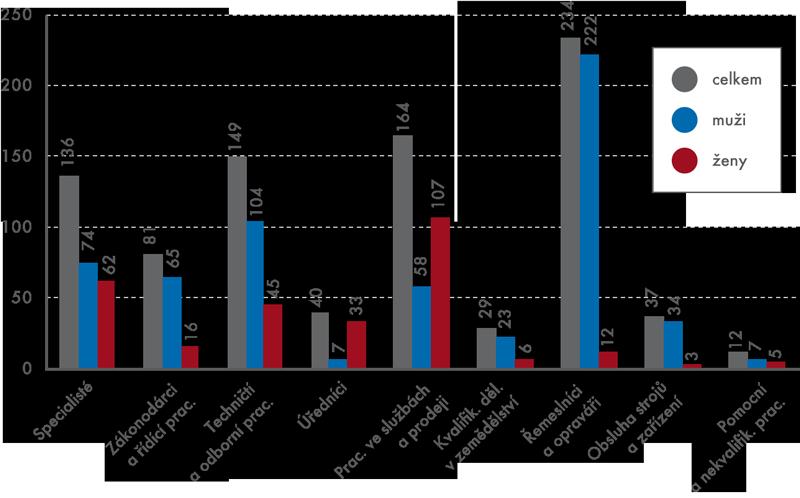 Podnikatelé podle klasifikace CZ-ISCO (vtis.)