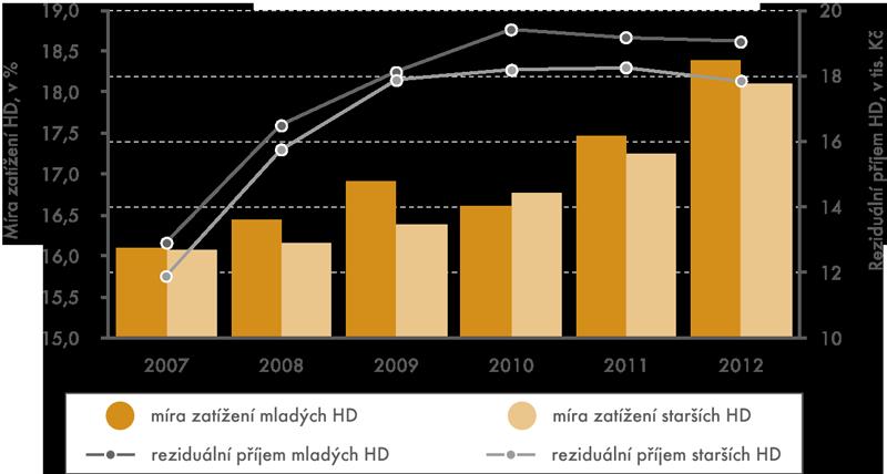 Míra zatížení domácností náklady na bydlení (v%) areziduální příjem domácností (vtis. Kč), vČR, 2007–2012