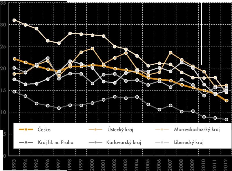 Ekonomicky neaktivní ve věkové skupině 45–59 let vůči celkovému obyvatelstvu této věkové skupiny (v% ), vybrané kraje od roku 1993 do roku 2012