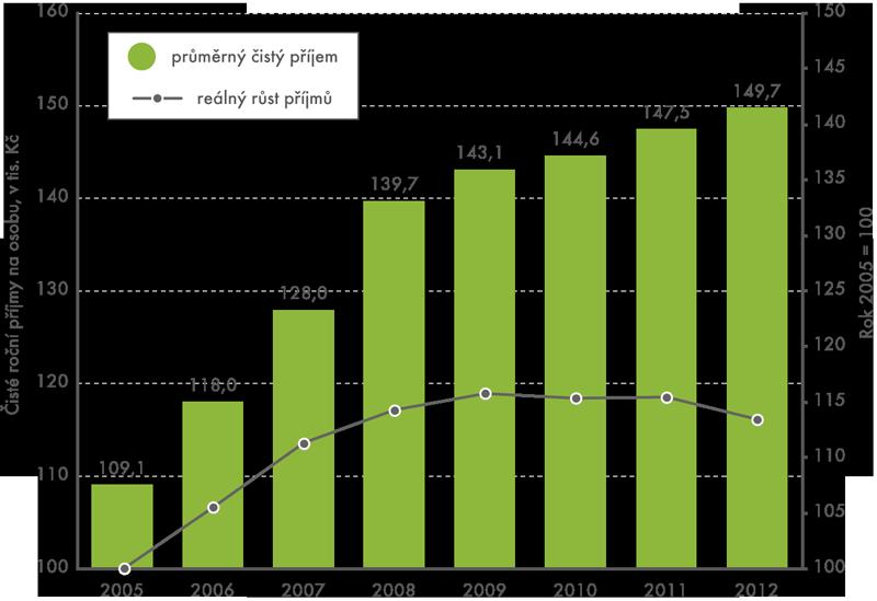 Čisté roční peněžní příjmy na osobu, 2005 až 2012 (rok 2005 = 100)