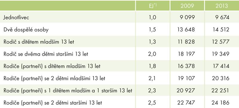 Hranice ohrožení příjmovou chudobou podle složení domácnosti, 2009 a2013