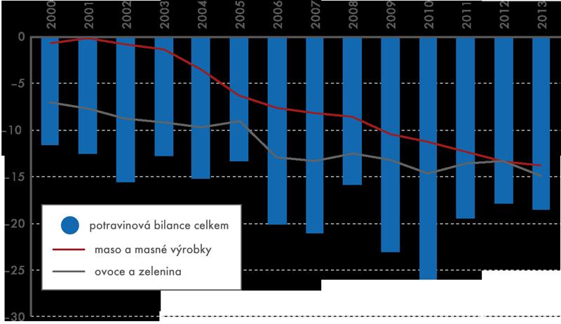 Bilance ČR vzahraničním obchodě spotravinami vobdobí 2000–2013 (rozdíl vývoz dovoz; vmld. Kč; položky sk. 0 klasifikace SITC)