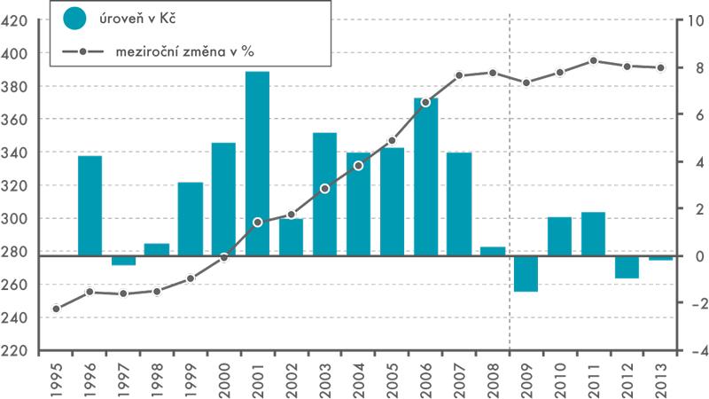 Produktivita práce vČR, 1995–2013 (HDP/počet odprac. hod.; vcenách roku 2005)