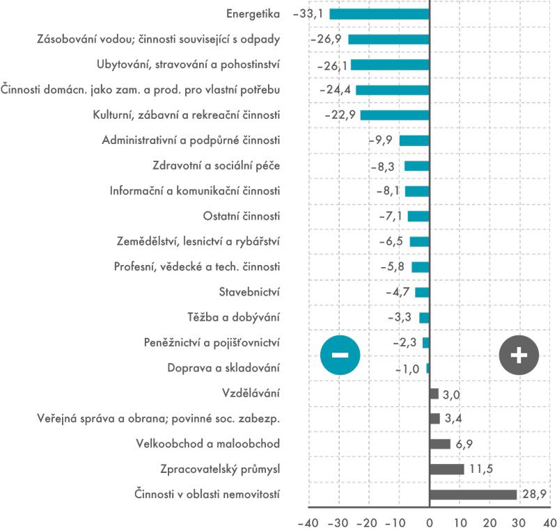 Změna vproduktivitě práce – 2012/2008   (HPH/počet odpracovaných hodin; vcenách roku 2005, v%)