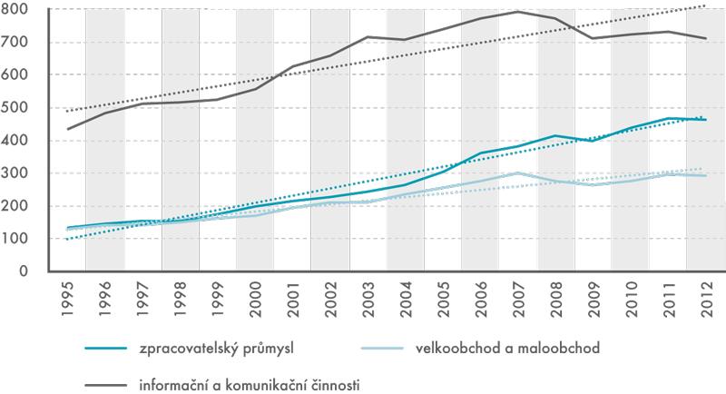 Produktivita práce ve vybraných odvětvích, 1995–2012 (HPH/počet odpracovaných hodin; vcenách roku 2005; vKč)
