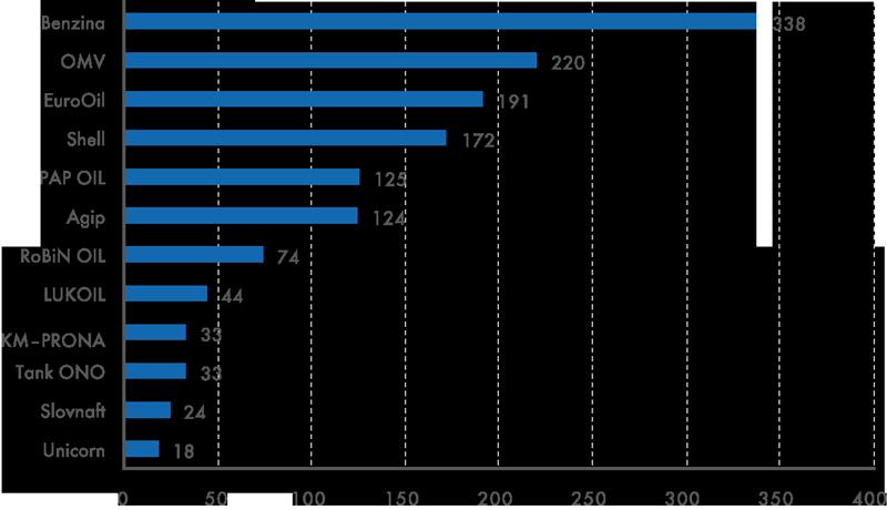 Největší sítě čerpacích stanic vČR vroce 2013 (počty prodejních míst)