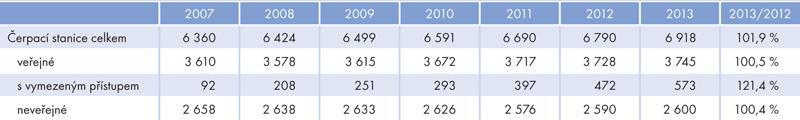Vývoj počtu evidovaných čerpacích stanic vČeské republice vletech 2007–2013