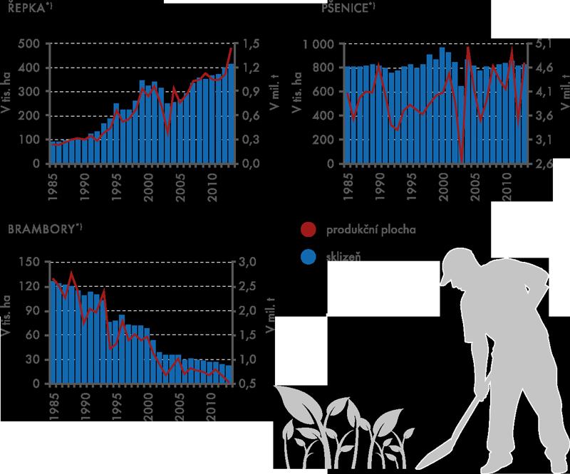Rostlinná výroba vobdobí 1985–2013, vybrané komodity