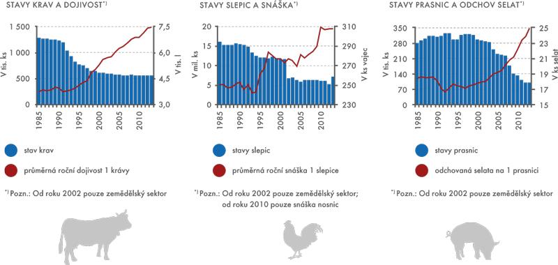 Živočišná výroba vobdobí 1985–2013