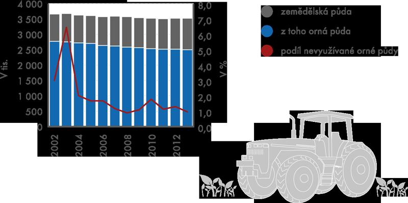 Obhospodařovaná zemědělská půda vobdobí 2002–2013 (vha)