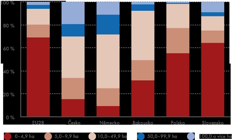 Zastoupení zemědělských subjektů ve velikostních třídách