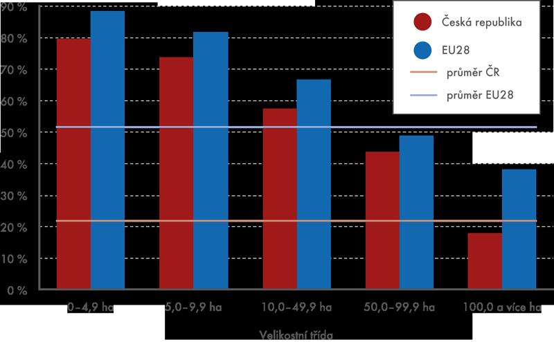 Podíl vlastní půdy vzemědělských subjektech podle velikostních tříd
