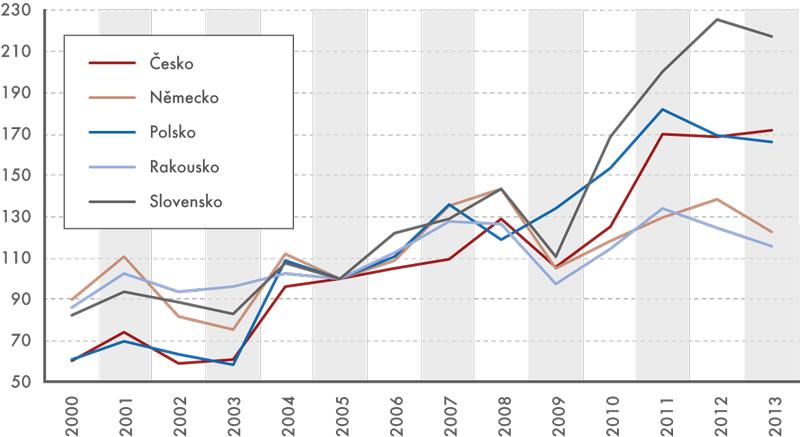 Indikátor A(2005 = 100)