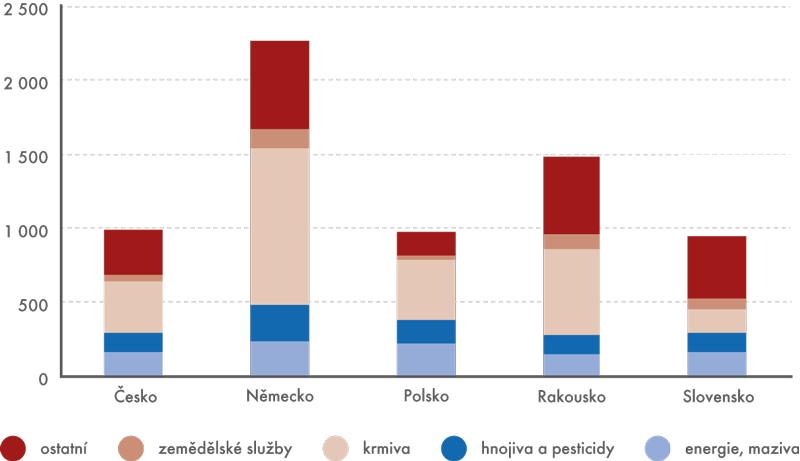 Mezispotřeba na hektar obhospodařované zemědělské půdy (eur/ha) vroce 2012
