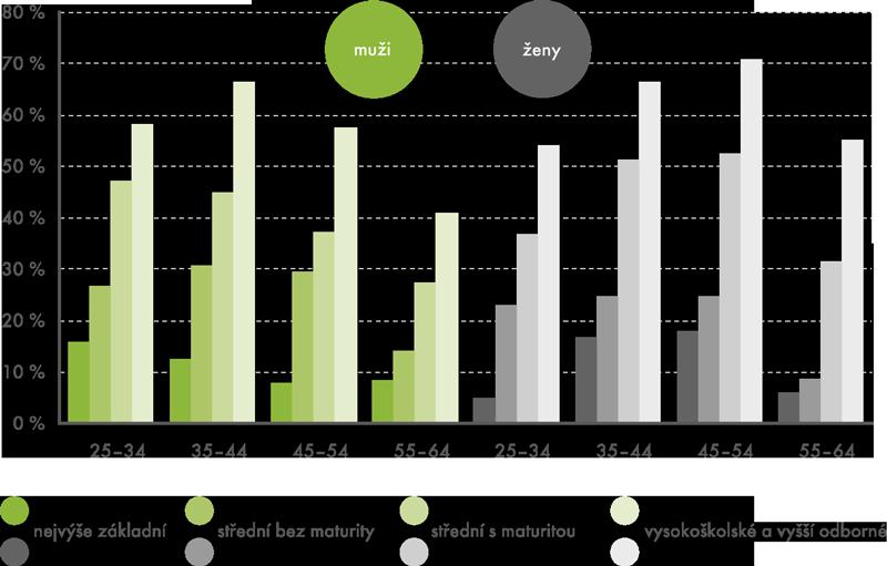 Účast vneformálním vzdělávání vČR podle věku, pohlaví avzdělání vroce 2011