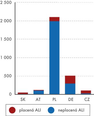 Pracovní síla v roce 2013 ve vybraných zemích (tis. AWU)