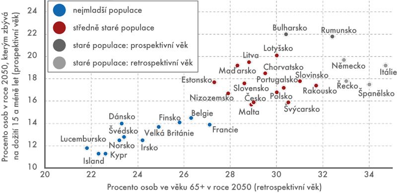Podíl seniorů vroce 2050 zhlediska prospektivního aretrospektivního života