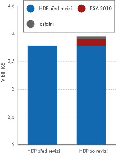 HDP před apo revizi