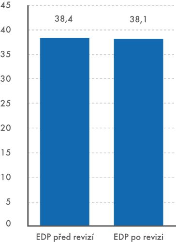 Poměr dluhu vlád. institucí na HDP  (EDP, v%)