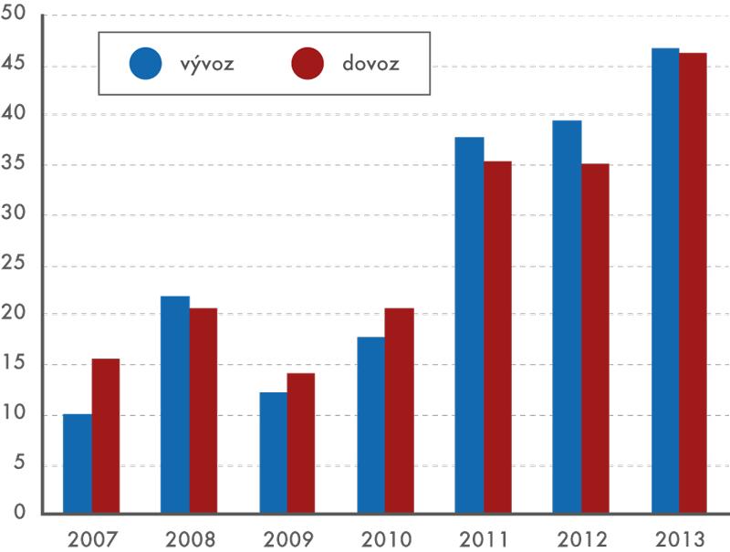 Vývoz adovoz mobilních telefonů vletech 2007 až 2013  (vmld. Kč)