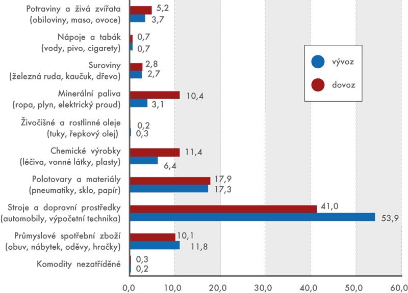 Vývoz adovoz ČR podle jednotlivých druhů zboží vroce 2013 (v%)