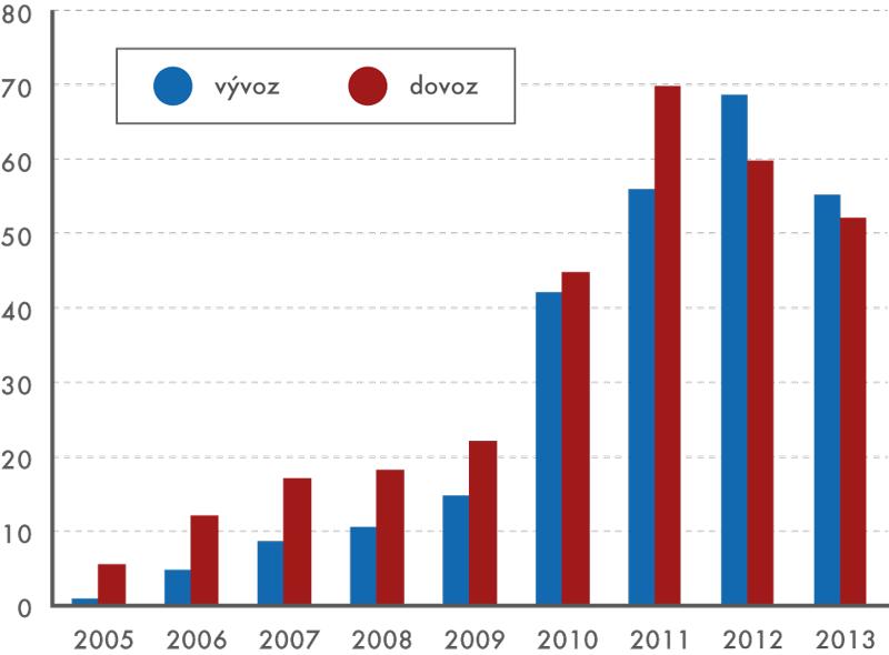 Vývoz adovoz přenosných počítačů vletech 2005 až 2013 (vmld. Kč)