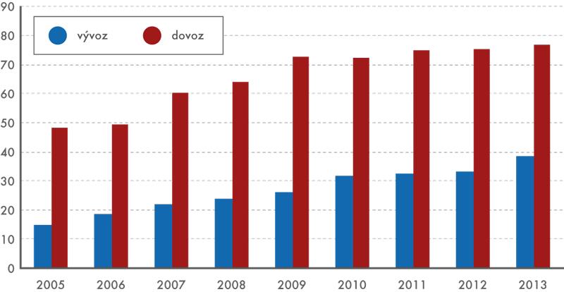 Vývoz adovoz léčiv afarmaceutických výrobků, 2005–2013 (vmld. Kč)