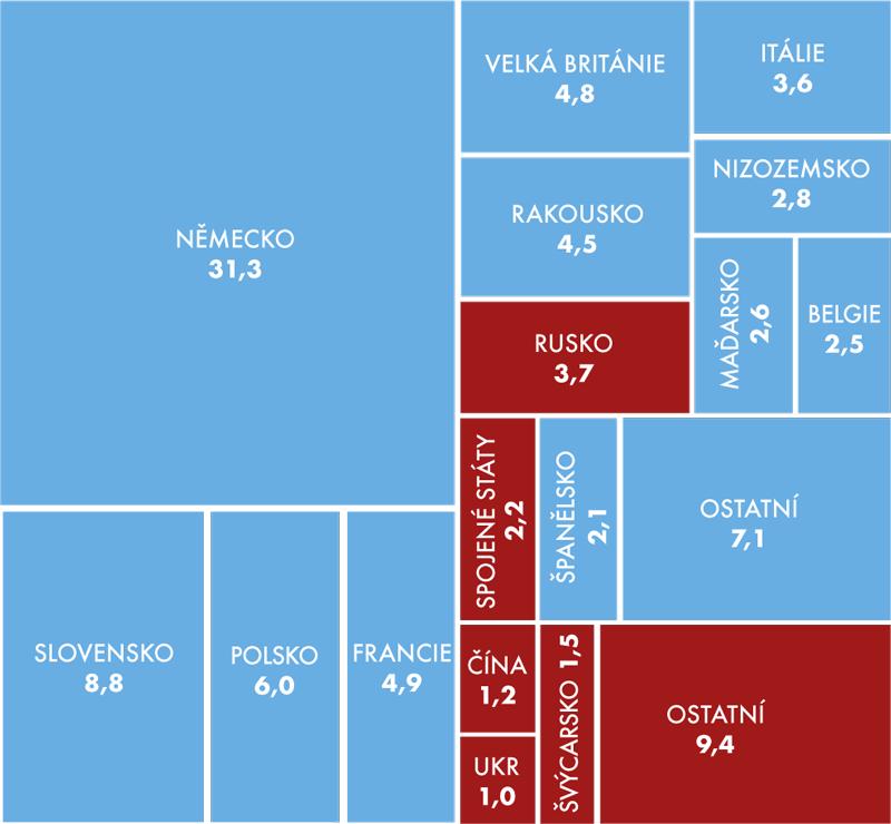 Podíly vybraných států na celkovém vývozu ČR, 2013 (v%)