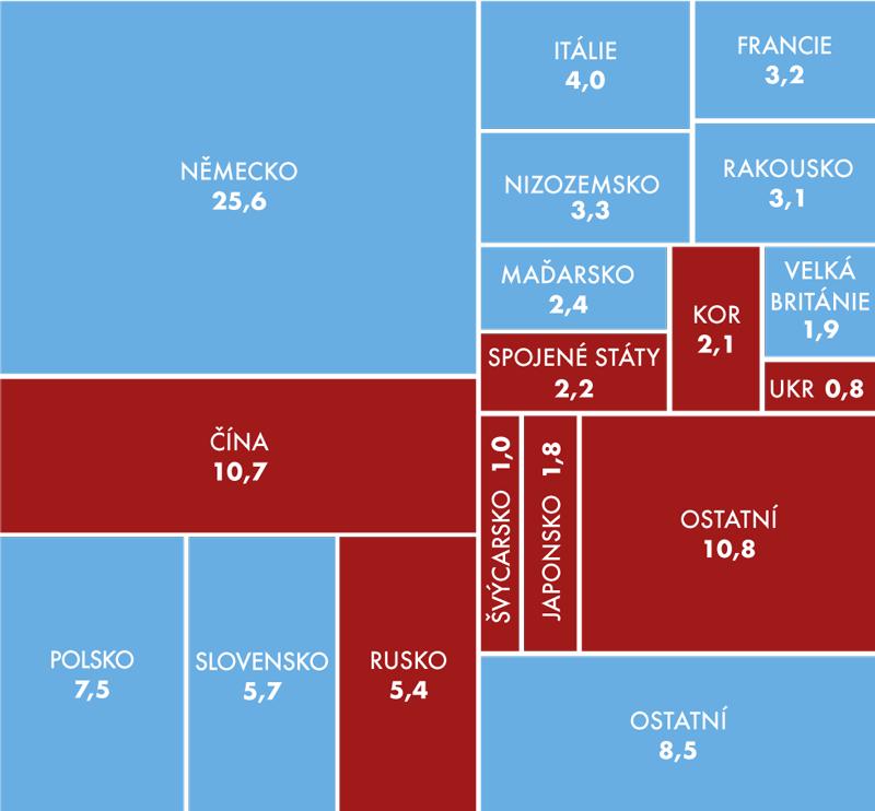 Podíly vybraných států na celkovém dovozu ČR, 2013 (v%)
