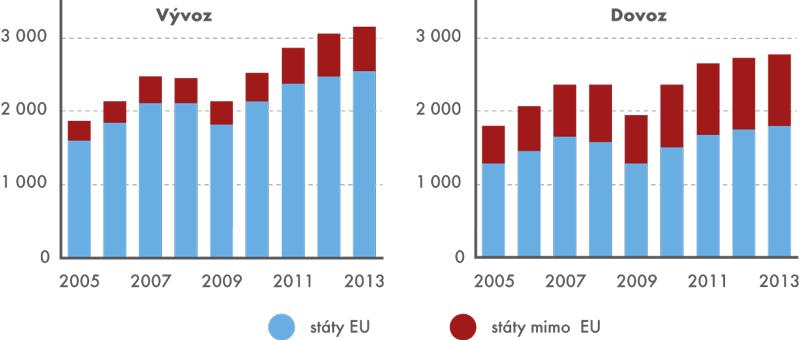 Poměr států EU amimo EU na celkovém vývozu adovozu ČR, 2005–2013 (vmld. Kč)