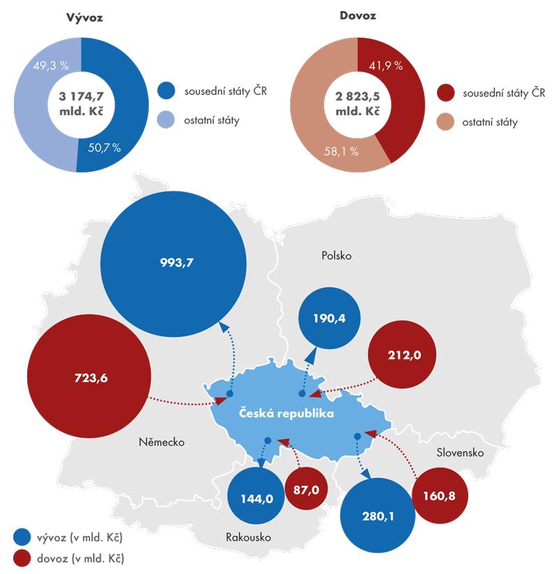 Zahraniční obchod České republiky se sousedními státy vroce 2013