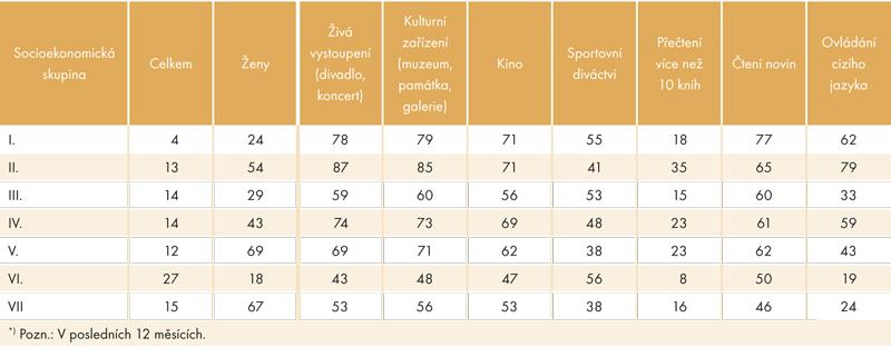 Kulturní aktivity*) aschopnost komunikovat vcizím jazyce ujednotlivých socioekonomických skupin (v%)