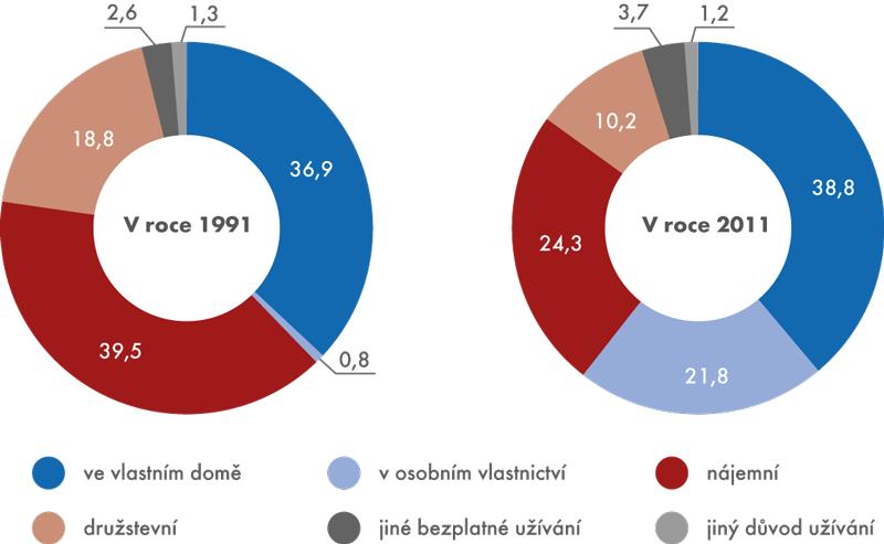 Struktura obydlených bytů podle právního důvodu užívání (v%)
