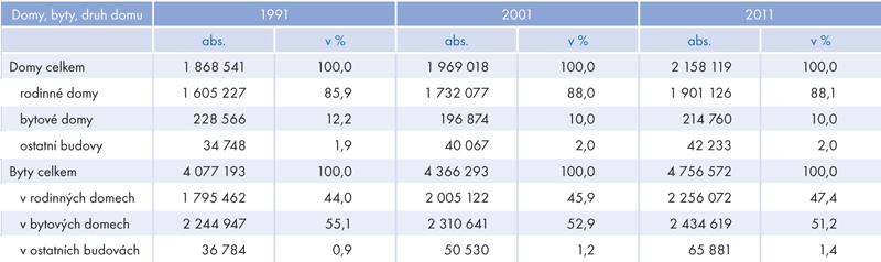 Vývoj počtu domů abytů ajejich druhové skladby mezi sčítáními 1991 a2011