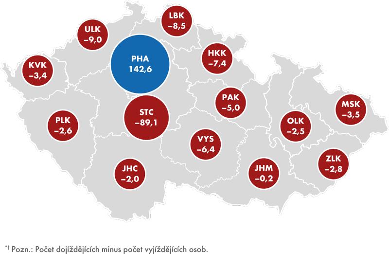 Saldo dojížďky*) zado jednotlivých krajů ČR vroce  2013