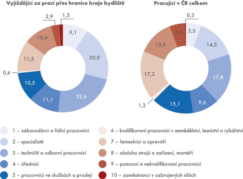 Struktura vyjíždějících za prací do jiného kraje acelková struktura pracujících vČR podle hlavních tříd klasifikace zaměstnání CZ-ISCO (v%)