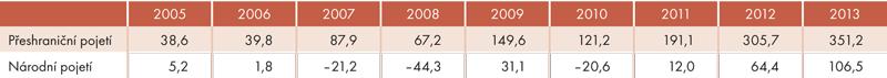 Bilance zahraničního obchodu vletech 2005 až 2013 (vmld. Kč)
