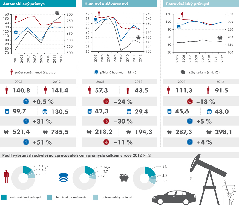 Vybraná odvětví zpracovatelského průmyslu, 2005–2012