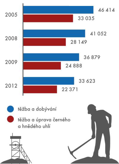 Vývoj počtu zaměstnanců*)  v odvětví těžba a dobývání ve vybraných letech