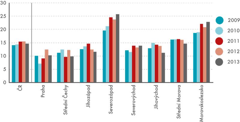 Regiony ČR – riziko chudoby nebo sociálního vyloučení (NUTS2, v% populace)