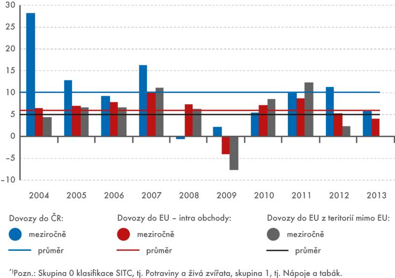 Dynamika potravinových dovozů*) do ČR aEU, 2004–2013, (meziročně, v%)