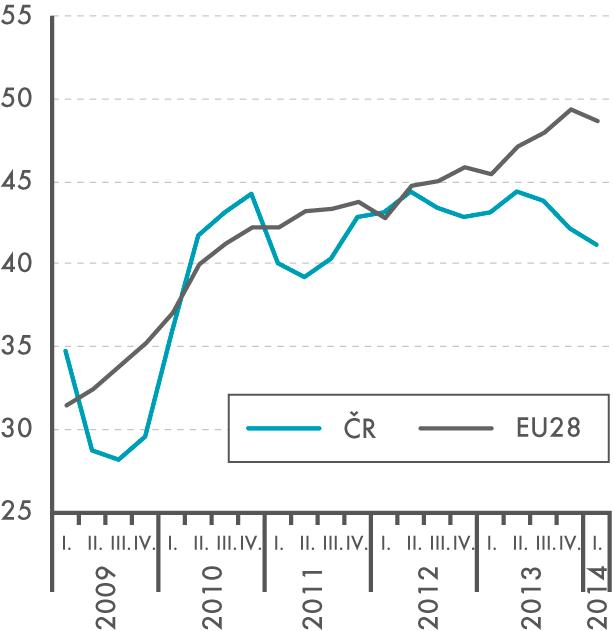 Dlouhodobě nezaměstnaní ve věku  15–64 let (12 měsíců avíce, v% zcelkově nezaměstnaných)