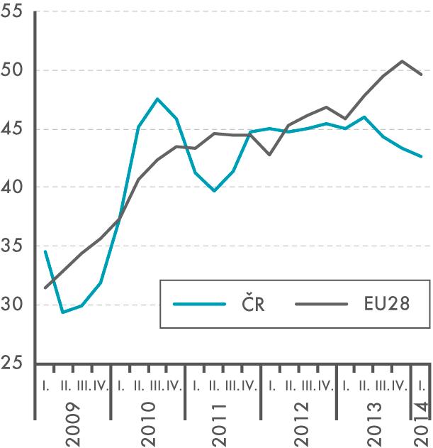 Dlouhodobě nezaměstnaní ve věku  25–49 let (12 měsíců avíce, v% zcelkově nezaměstnaných)