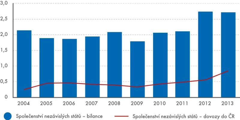 Společenství nezávislých států – dovozy potravin, nápojů atabáku do ČR,  obchodní bilance, 2004–2013 (vmld. Kč)